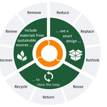 Circular economy refers to an economic system that stands sustainable practices improving the productivity of the resources